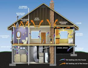 Factors Effecting Home Performance