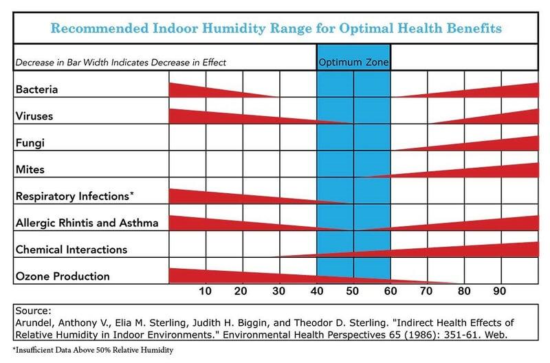 Home Humidity Chart